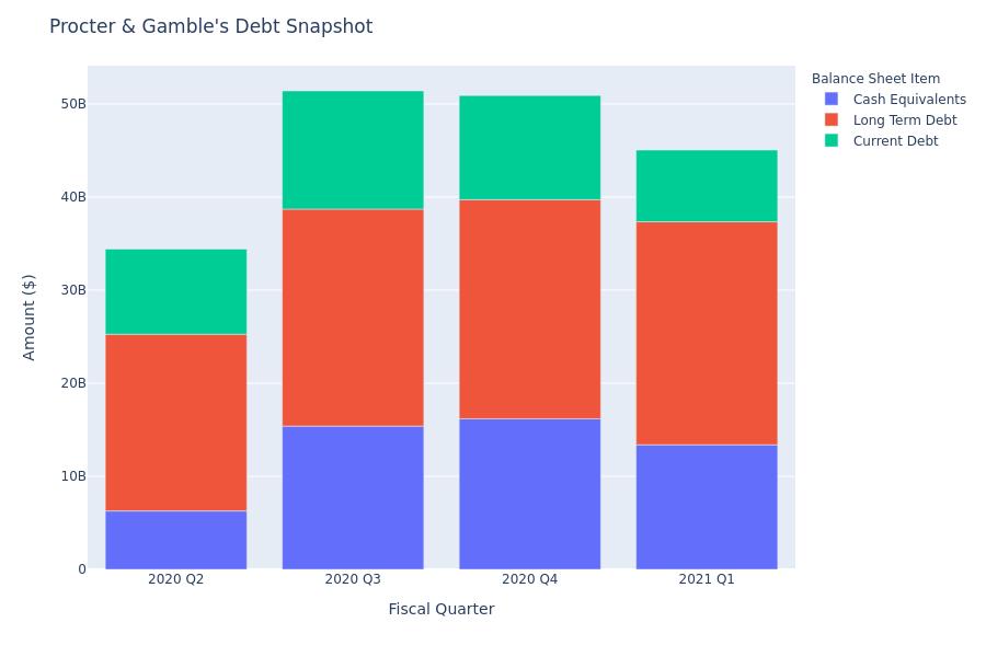 Procter & Gamble's Debt Overview