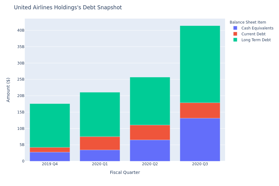 What Does United Airlines Holdings's Debt Look Like?