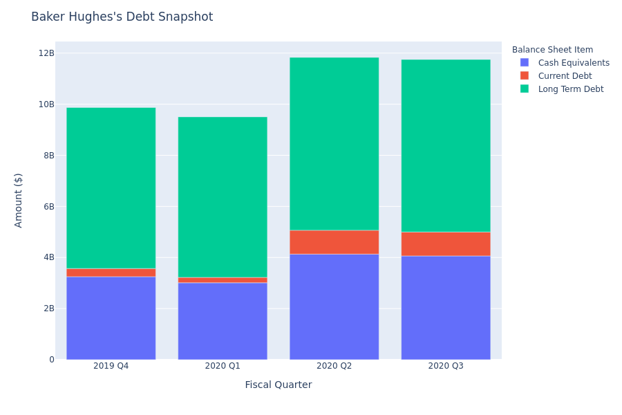 Baker Hughes's Debt Overview