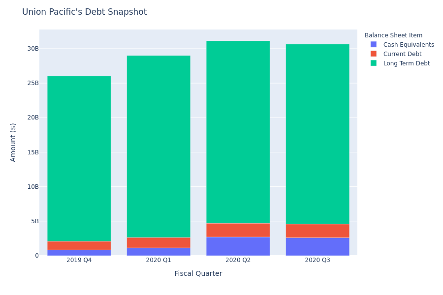 What Does Union Pacific's Debt Look Like?