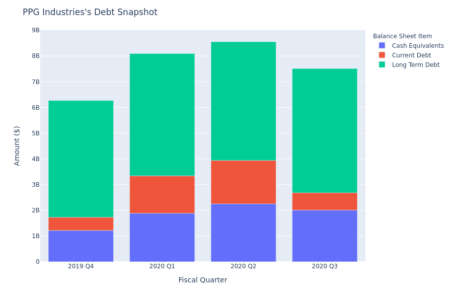 What Does PPG Industries's Debt Look Like?