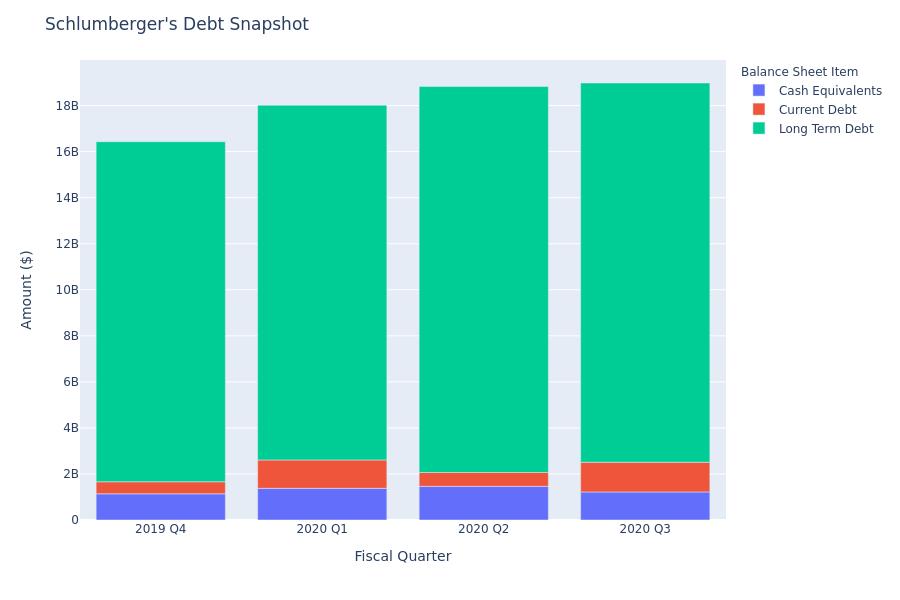 A Look Into Schlumberger's Debt