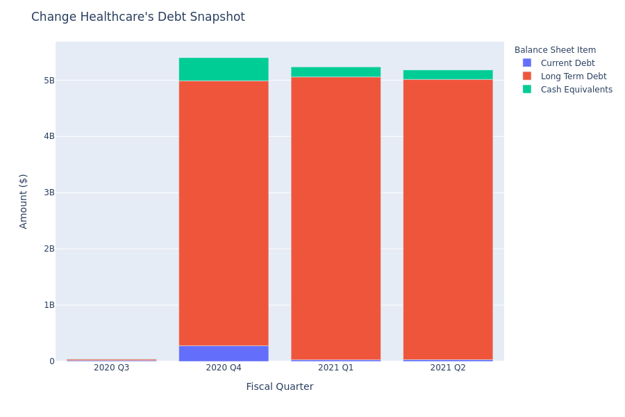 What Does Change Healthcare's Debt Look Like?