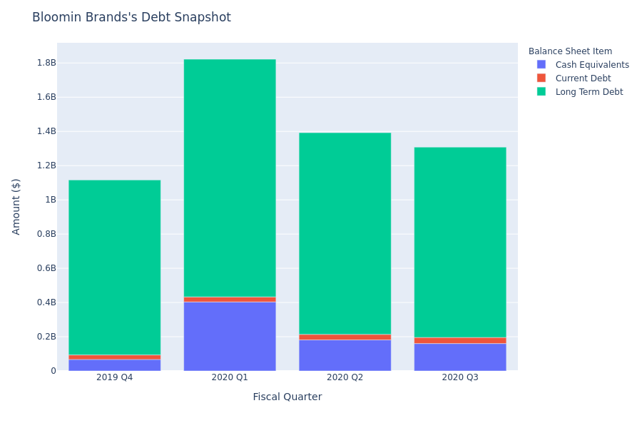 What Does Bloomin Brands's Debt Look Like?