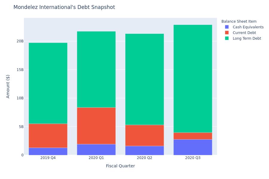 A Look Into Mondelez International's Debt