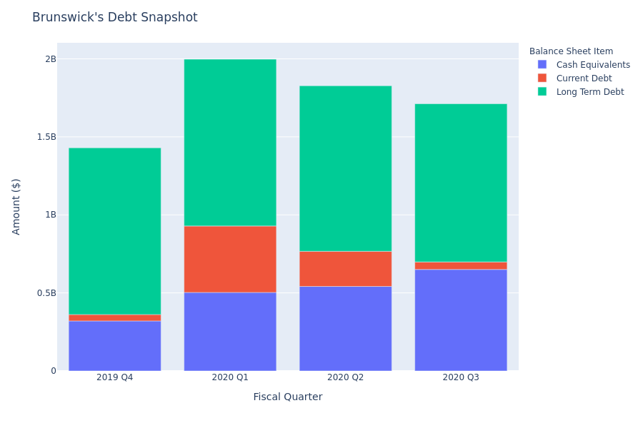 What Does Brunswick's Debt Look Like?