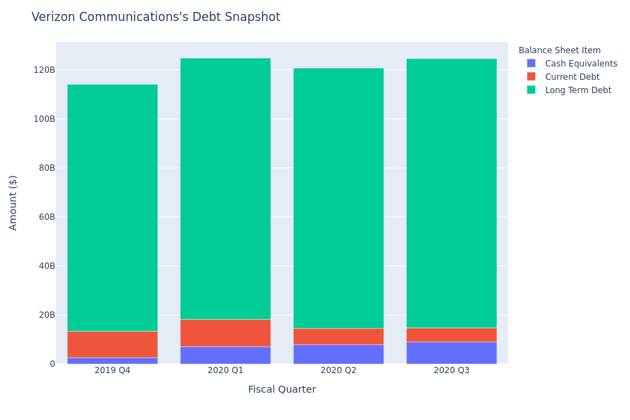 What Does Verizon Communications's Debt Look Like?