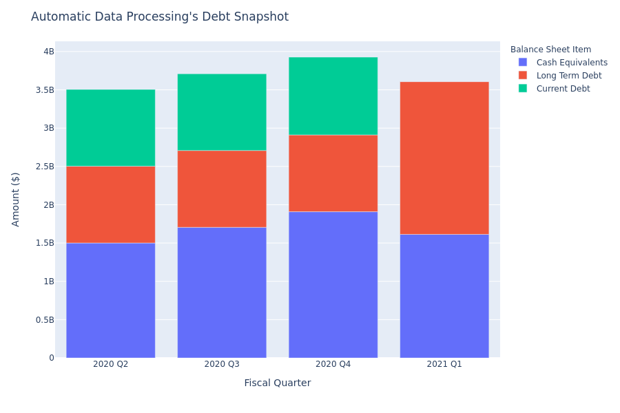 Automatic Data Processing's Debt Overview
