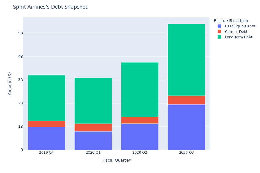 What Does Spirit Airlines's Debt Look Like?