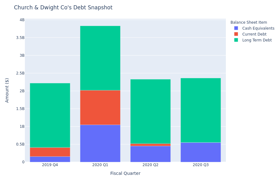 A Look Into Church & Dwight Co's Debt