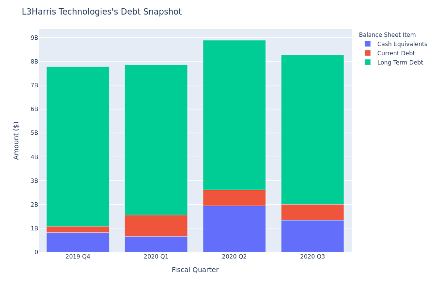 What Does L3Harris Technologies's Debt Look Like?