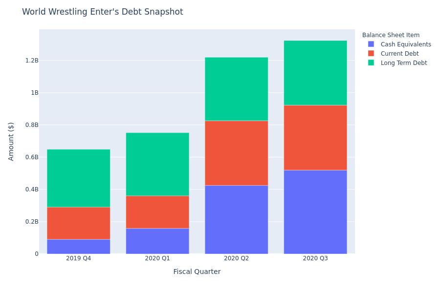 What Does World Wrestling Enter's Debt Look Like?