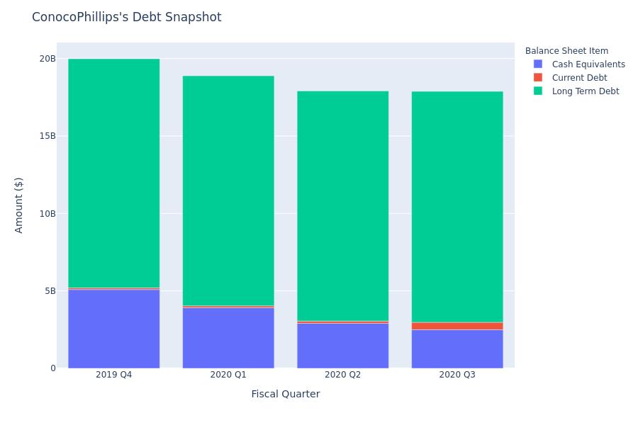 ConocoPhillips's Debt Overview