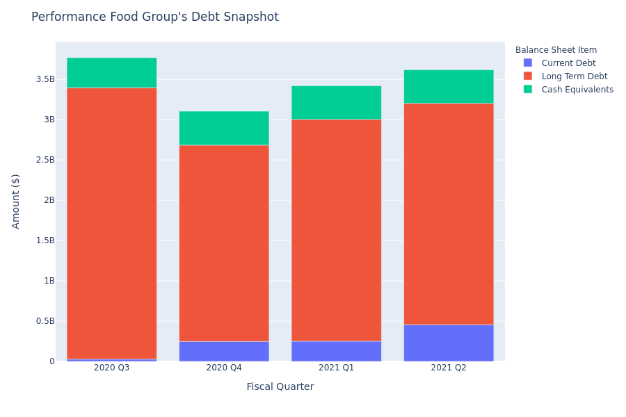 Performance Food Group's Debt Overview