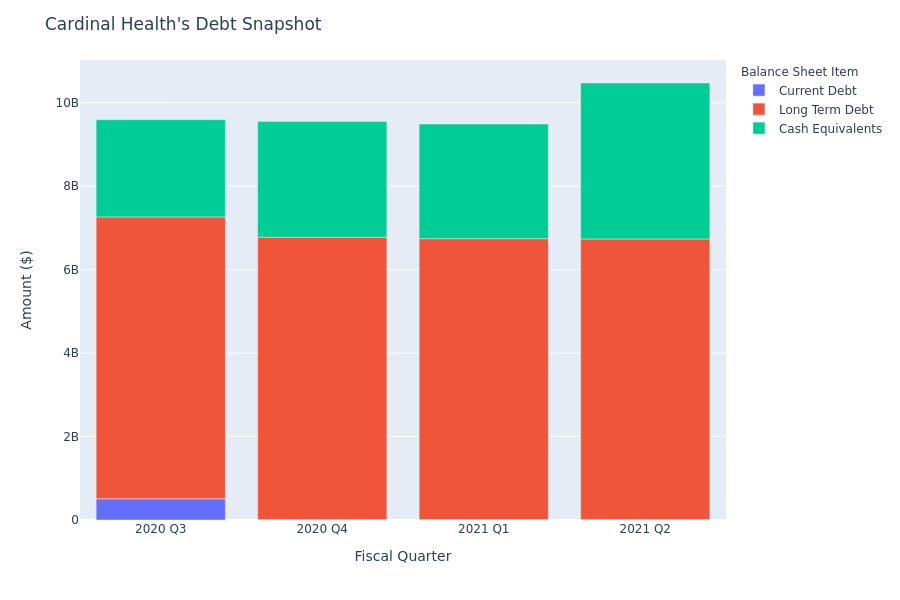 A Look Into Cardinal Health's Debt