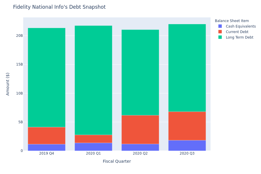 What Does Fidelity National Info's Debt Look Like?