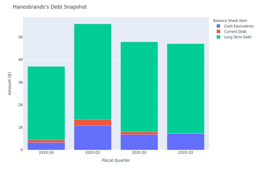 What Does Hanesbrands's Debt Look Like?