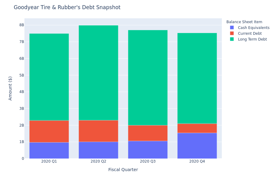 What Does Goodyear Tire & Rubber's Debt Look Like?