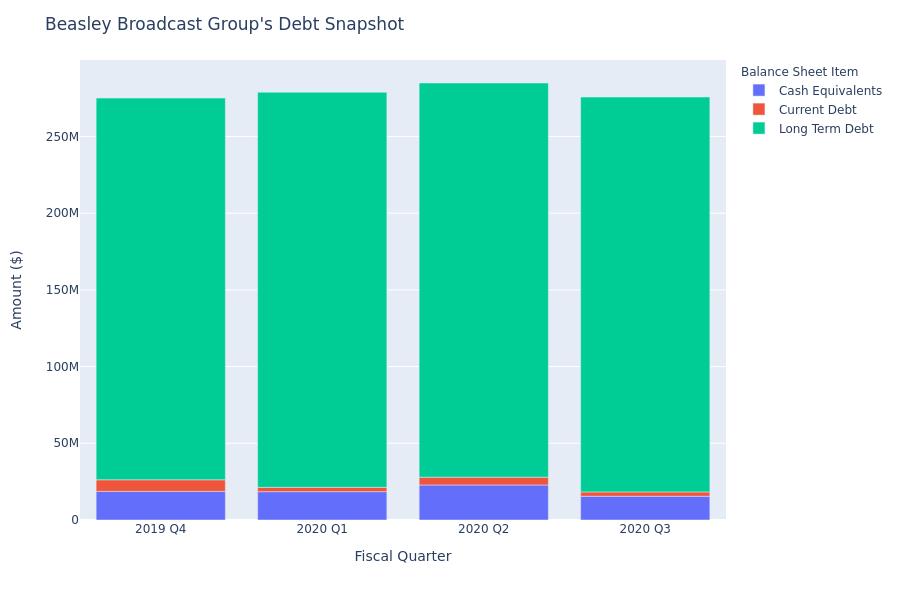 What Does Beasley Broadcast Group's Debt Look Like?