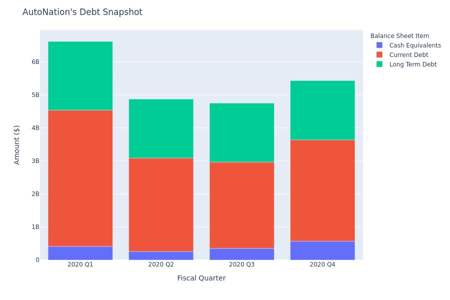 A Look Into AutoNation's Debt