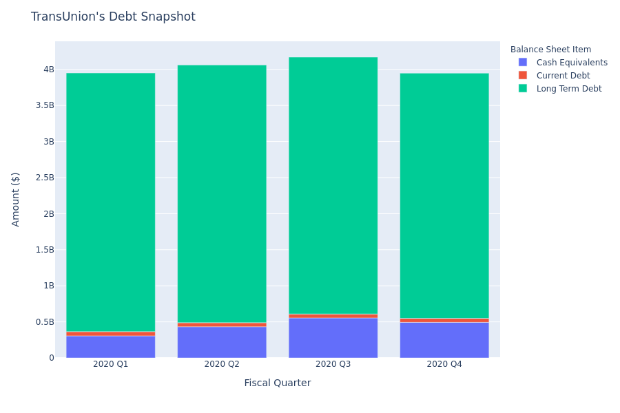 TransUnion's Debt Overview