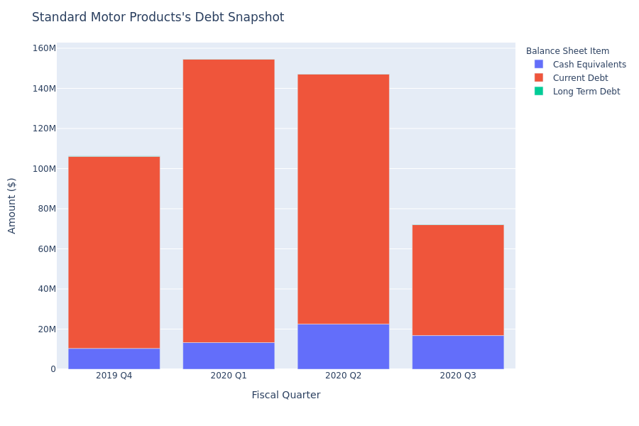 What Does Standard Motor Products's Debt Look Like?