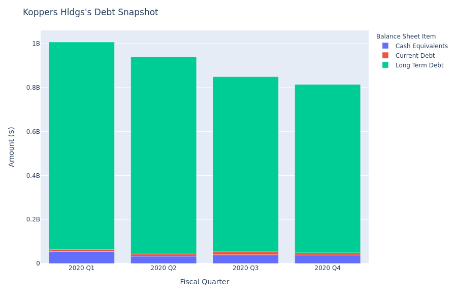 What Does Koppers Hldgs's Debt Look Like?
