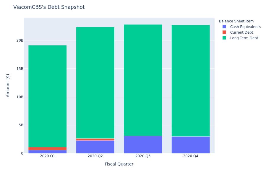 A Look Into ViacomCBS's Debt