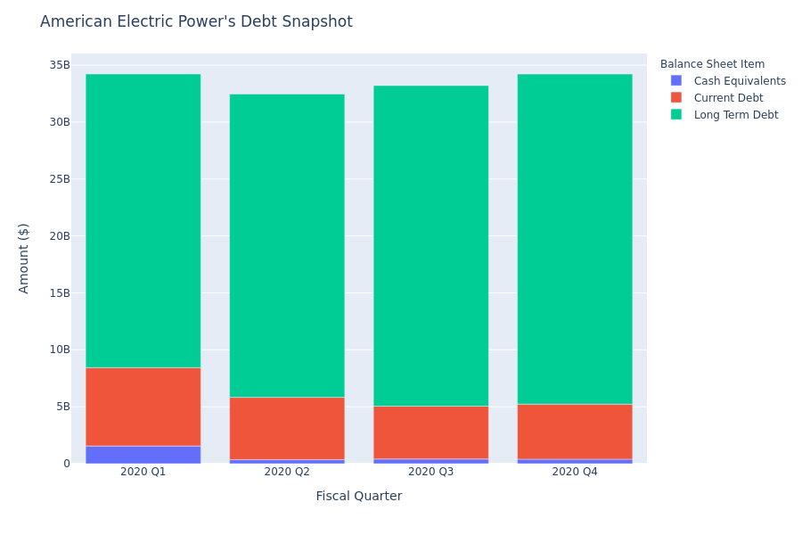 A Look Into American Electric Power's Debt