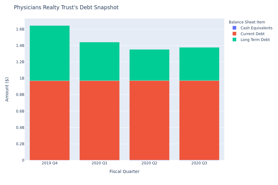 A Look Into Physicians Realty Trust's Debt