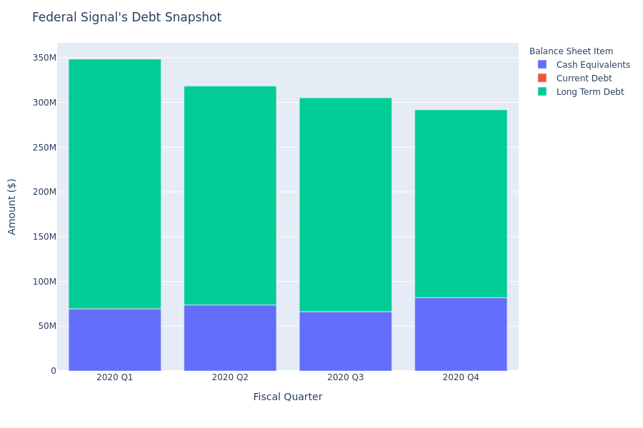 Federal Signal's Debt Overview