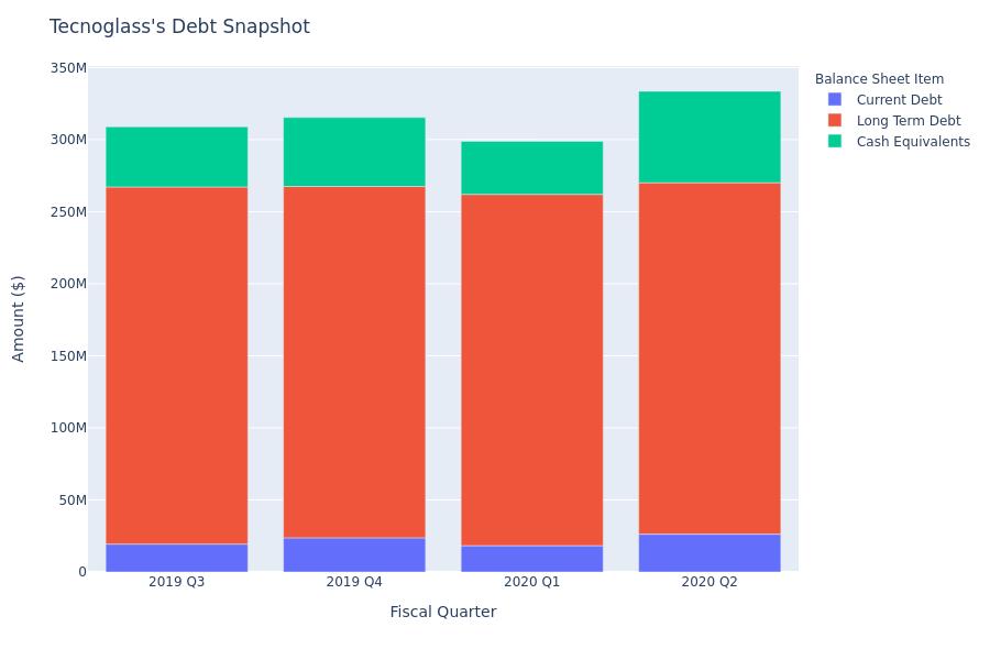 Tecnoglass's Debt Overview