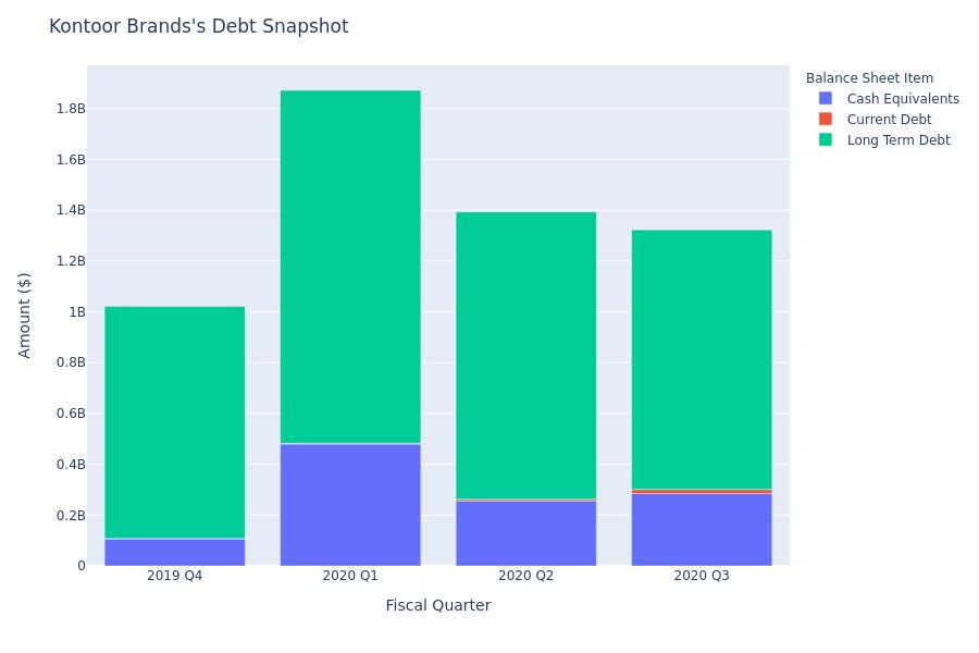 What Does Kontoor Brands's Debt Look Like?