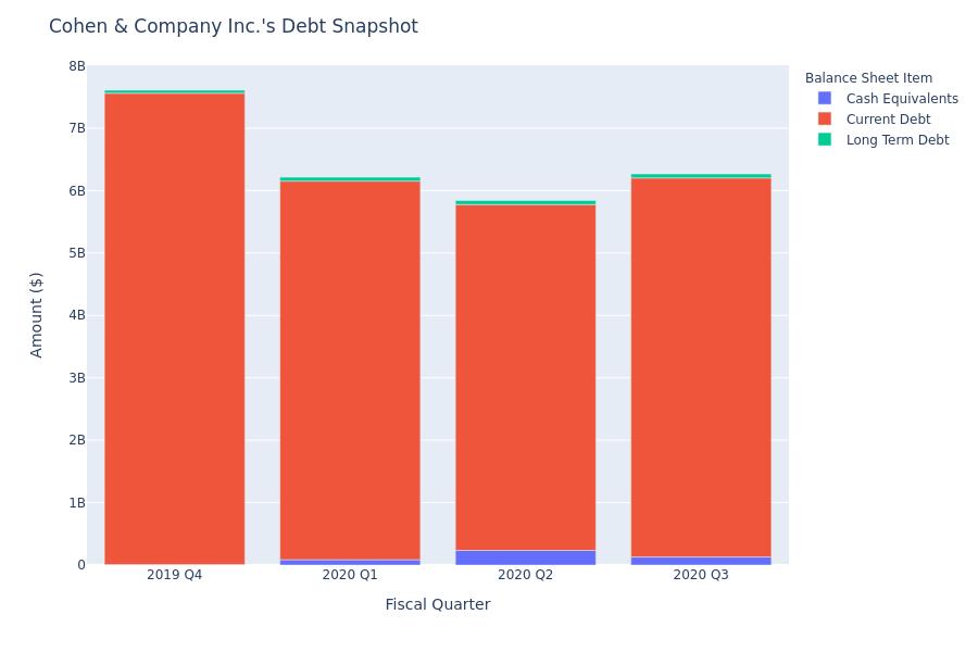 Cohen & Company Inc.'s Debt Overview