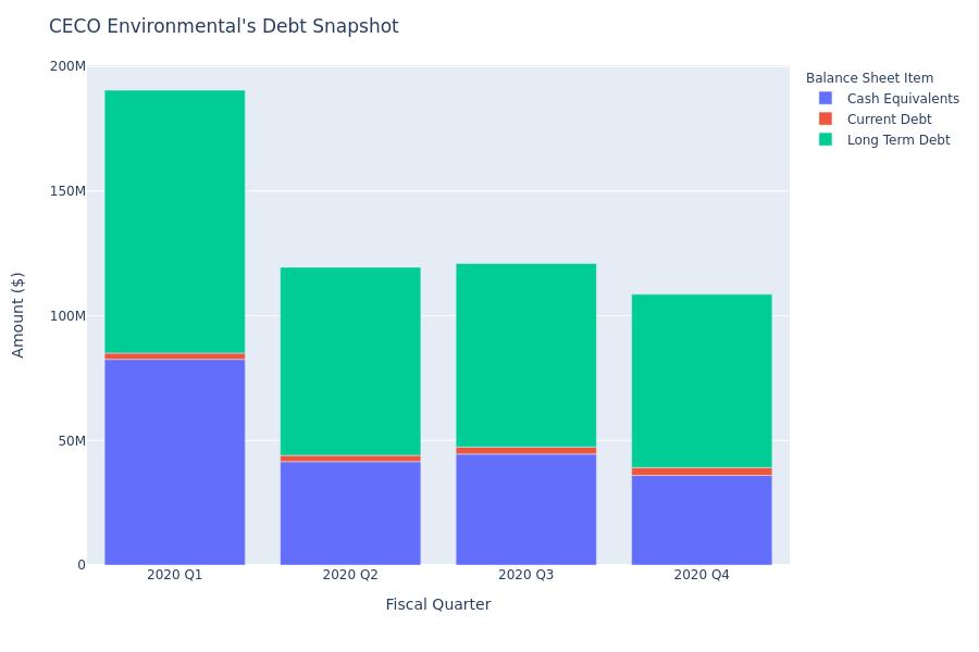 A Look Into CECO Environmental's Debt