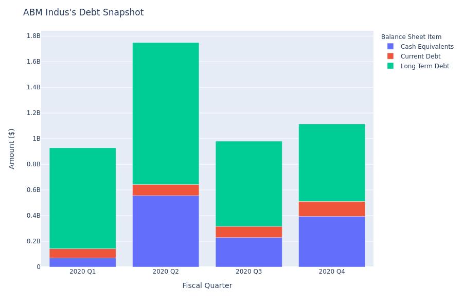 ABM Indus's Debt Overview