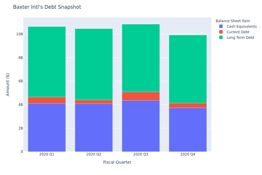 A Look Into Baxter Intl's Debt