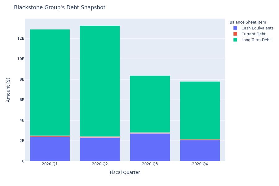 A Look Into Blackstone Group's Debt