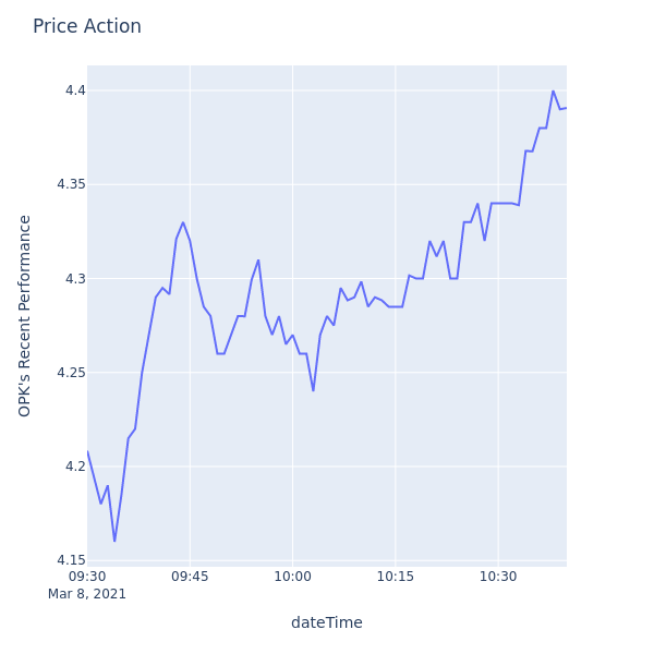 Price Action