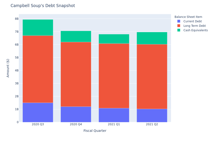 What Does Campbell Soup's Debt Look Like?