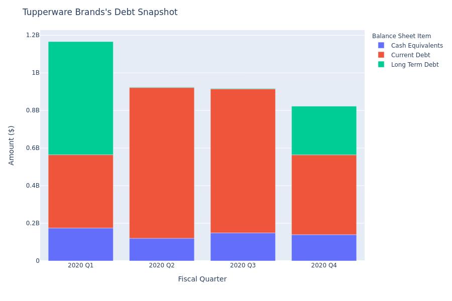 What Does Tupperware Brands's Debt Look Like?
