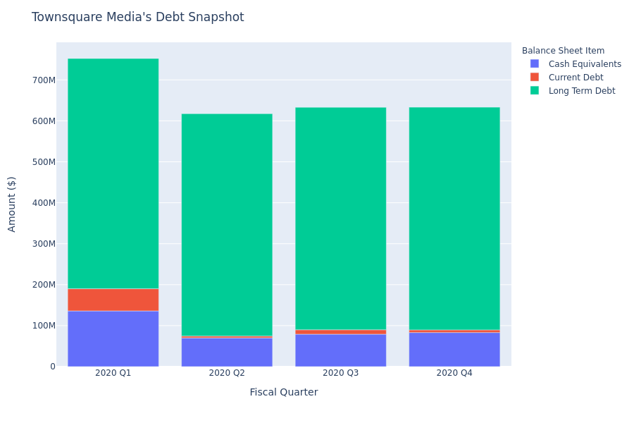 A Look Into Townsquare Media's Debt