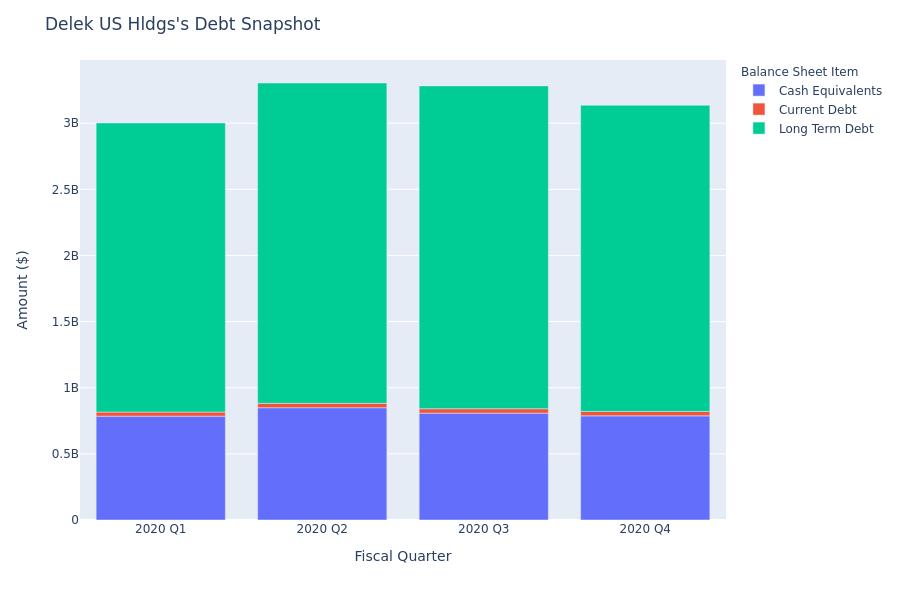 A Look Into Delek US Hldgs's Debt