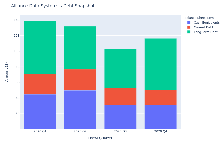 A Look Into Alliance Data Systems's Debt