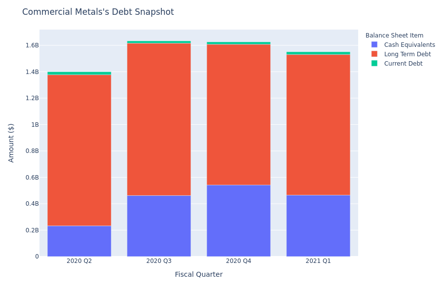 What Does Commercial Metals's Debt Look Like?