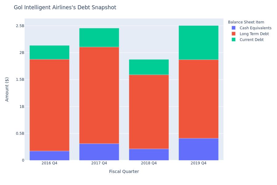 Gol Intelligent Airlines's Debt Overview