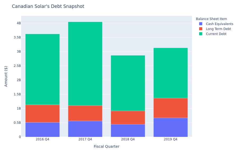 A Look Into Canadian Solar's Debt