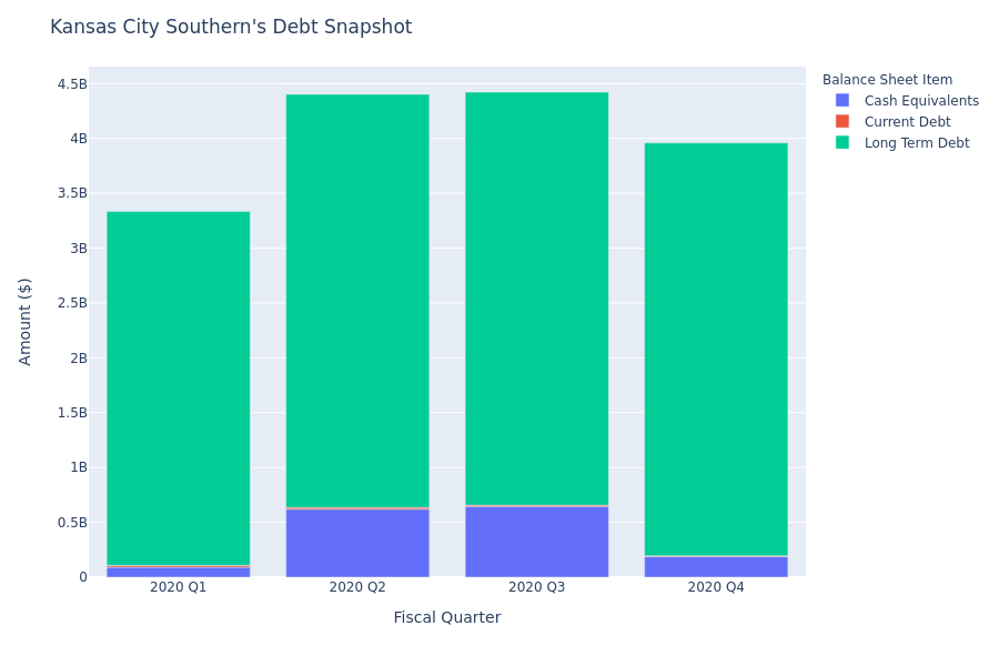 Kansas City Southern's Debt Overview