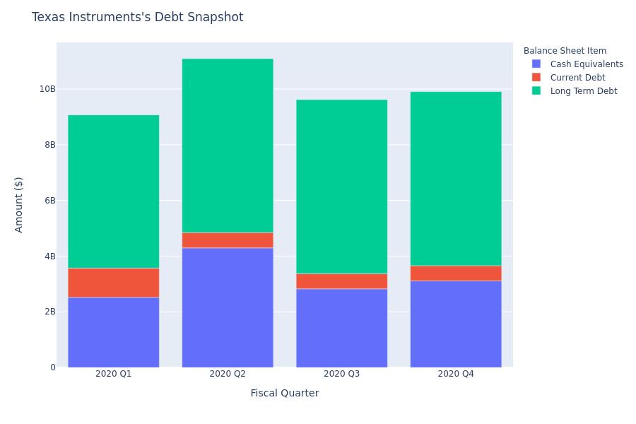 Texas Instruments's Debt Overview