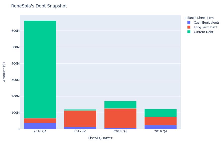 ReneSola's Debt Overview